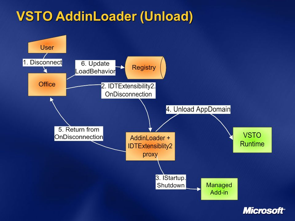 VSTO AddinLoader (Unload)