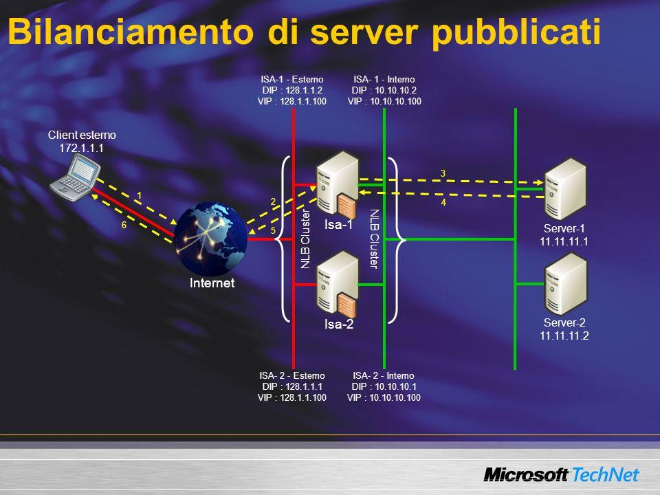 Bilanciamento di server pubblicati Internet Isa-2 Isa-1 Server-1 11.11.11.1 Server-2 11.11.11.2 Client esterno 172.1.1.1 ISA-1 - Esterno DIP : 128.1.1.2 VIP : 128.1.1.100 ISA- 2 - Esterno DIP : 128.1.1.1 VIP : 128.1.1.100 ISA- 1 - Interno DIP : 10.10.10.2 VIP : 10.10.10.100 ISA- 2 - Interno DIP : 10.10.10.1 VIP : 10.10.10.100 NLB Cluster 1 6 5 4 3 2