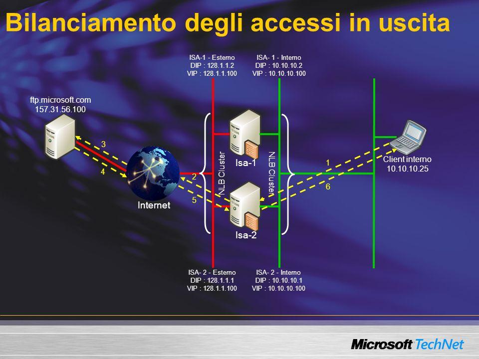 Bilanciamento degli accessi in uscita Internet Isa-2 Isa-1 ftp.microsoft.com 157.31.56.100 Client interno 10.10.10.25 ISA-1 - Esterno DIP : 128.1.1.2 VIP : 128.1.1.100 ISA- 2 - Esterno DIP : 128.1.1.1 VIP : 128.1.1.100 ISA- 1 - Interno DIP : 10.10.10.2 VIP : 10.10.10.100 ISA- 2 - Interno DIP : 10.10.10.1 VIP : 10.10.10.100 NLB Cluster 1 6 5 4 3 2