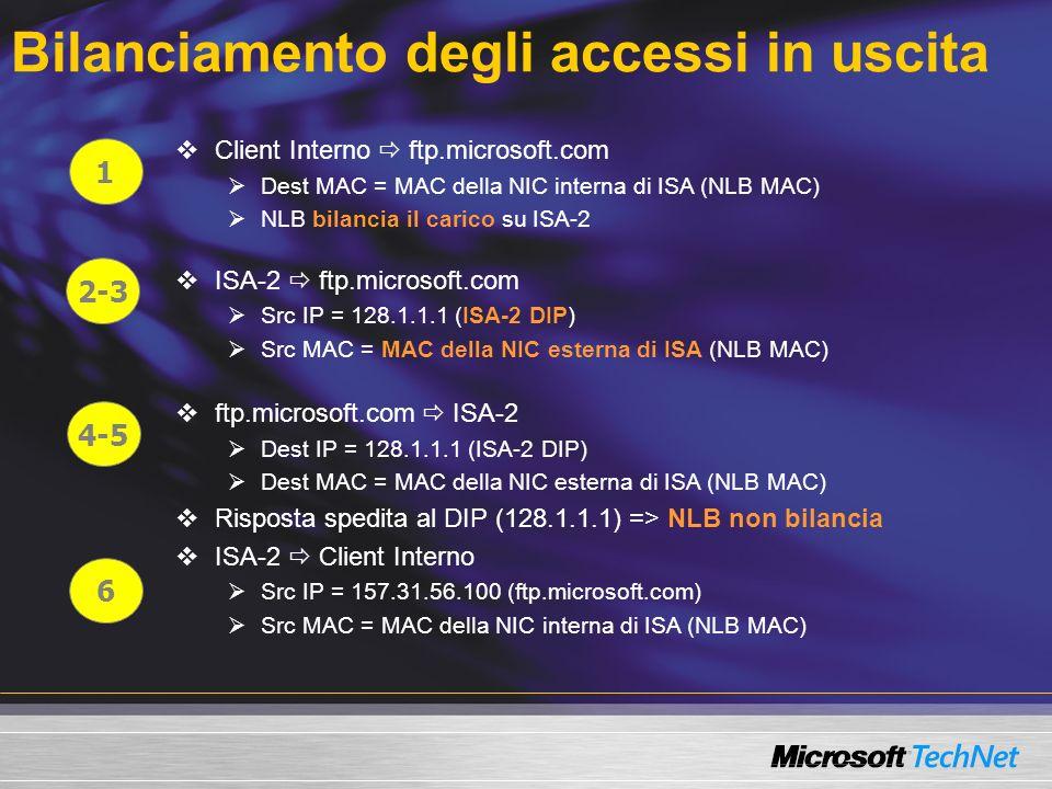 Client Interno ftp.microsoft.com Dest MAC = MAC della NIC interna di ISA (NLB MAC) NLB bilancia il carico su ISA-2 ISA-2 ftp.microsoft.com Src IP = 128.1.1.1 (ISA-2 DIP) Src MAC = MAC della NIC esterna di ISA (NLB MAC) ftp.microsoft.com ISA-2 Dest IP = 128.1.1.1 (ISA-2 DIP) Dest MAC = MAC della NIC esterna di ISA (NLB MAC) Risposta spedita al DIP (128.1.1.1) => NLB non bilancia ISA-2 Client Interno Src IP = 157.31.56.100 (ftp.microsoft.com) Src MAC = MAC della NIC interna di ISA (NLB MAC) Bilanciamento degli accessi in uscita 1 2-3 4-5 6