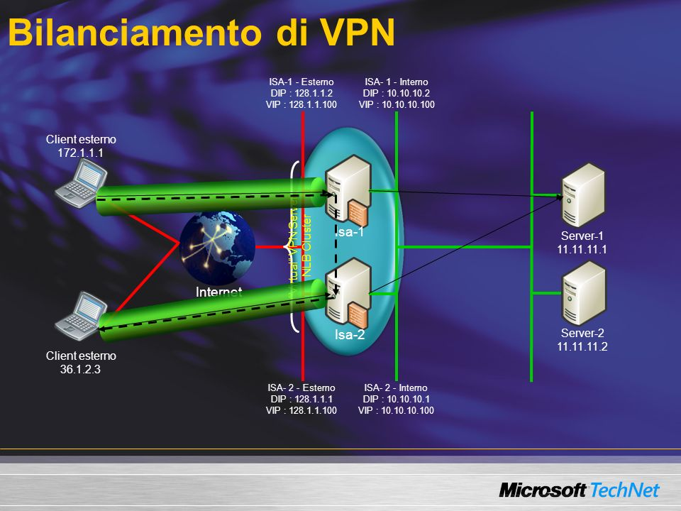 Bilanciamento di VPN Internet Isa-2 Isa-1 Server-1 11.11.11.1 Server-2 11.11.11.2 Client esterno 172.1.1.1 ISA-1 - Esterno DIP : 128.1.1.2 VIP : 128.1.1.100 ISA- 2 - Esterno DIP : 128.1.1.1 VIP : 128.1.1.100 ISA- 1 - Interno DIP : 10.10.10.2 VIP : 10.10.10.100 ISA- 2 - Interno DIP : 10.10.10.1 VIP : 10.10.10.100 Virtual VPN Server NLB Cluster Client esterno 36.1.2.3