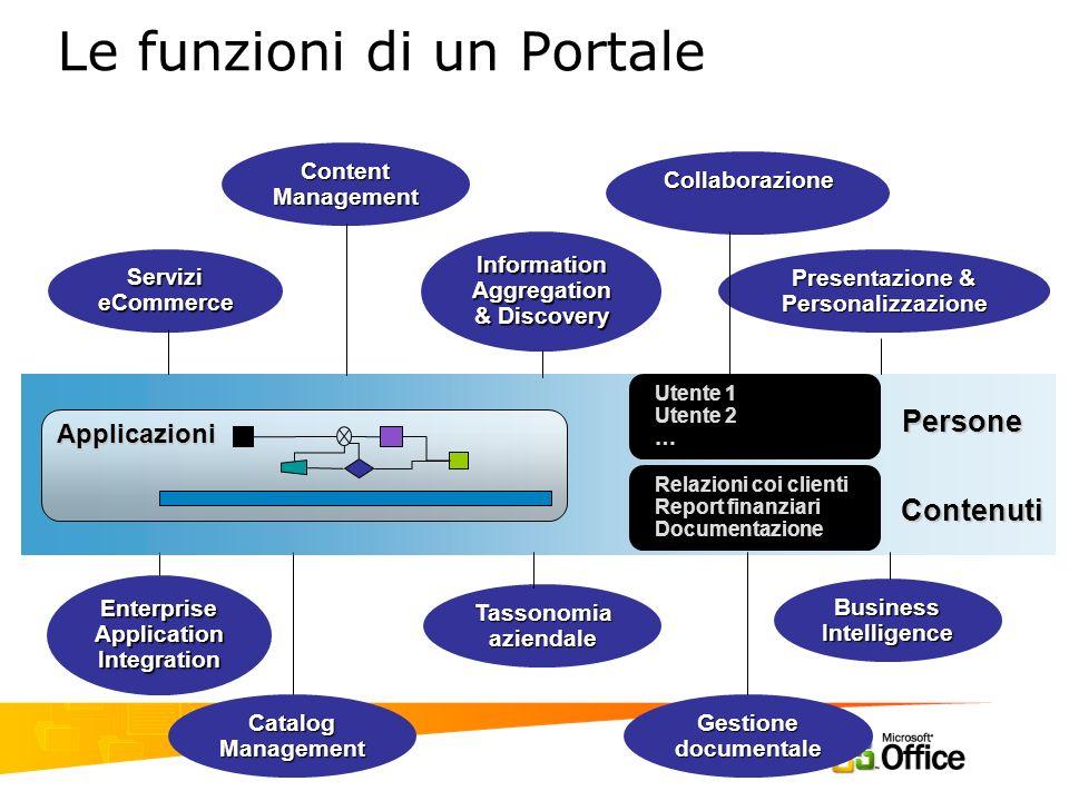 Le funzioni di un Portale Enterprise Application Integration Content Management Servizi eCommerce Collaborazione Presentazione & Personalizzazione Ges