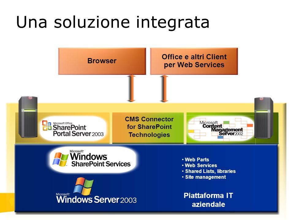 Una soluzione integrata Piattaforma IT aziendale Browser Office e altri Client per Web Services Web Parts Web Services Shared Lists, libraries Site ma