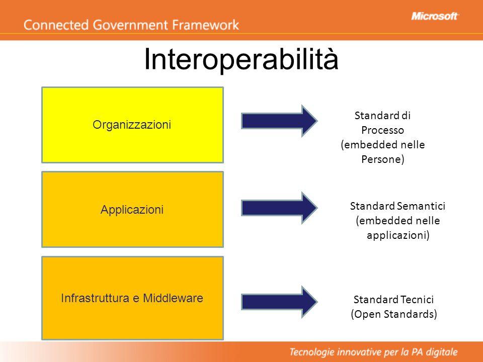 Interoperabilità Infrastruttura e Middleware Applicazioni Organizzazioni Standard Tecnici (Open Standards) Standard Semantici (embedded nelle applicazioni) Standard di Processo (embedded nelle Persone)