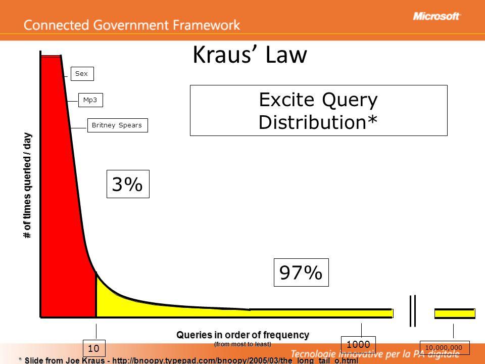 10 1000 3% 97% Software Pacchettizzato vs.