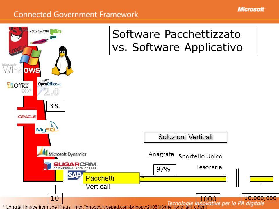 10 1000 3% 97% Software Pacchettizzato vs. Software Applicativo 10,000,000 * Long tail image from Joe Kraus - http://bnoopy.typepad.com/bnoopy/2005/03