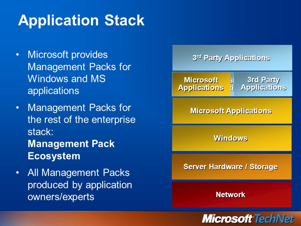 Application Stack Microsoft provides Management Packs for Windows and MS applications Management Packs for the rest of the enterprise stack: Management Pack Ecosystem All Management Packs produced by application owners/experts Microsoft Applications Windows Extensions: Backup, Anti Virus, etc.
