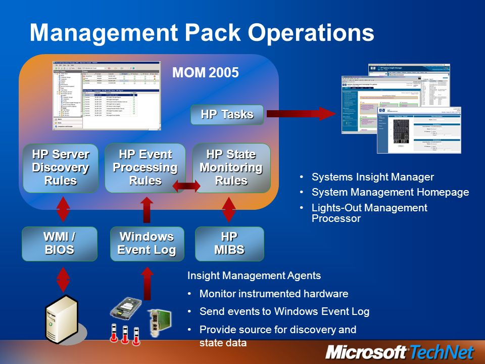 MOM 2005 Windows Event Log HP Event Processing Rules HP State Monitoring Rules HP Server Discovery Rules HP Tasks HP MIBS WMI / BIOS Management Pack Operations Systems Insight Manager System Management Homepage Lights-Out Management Processor Insight Management Agents Monitor instrumented hardware Send events to Windows Event Log Provide source for discovery and state data