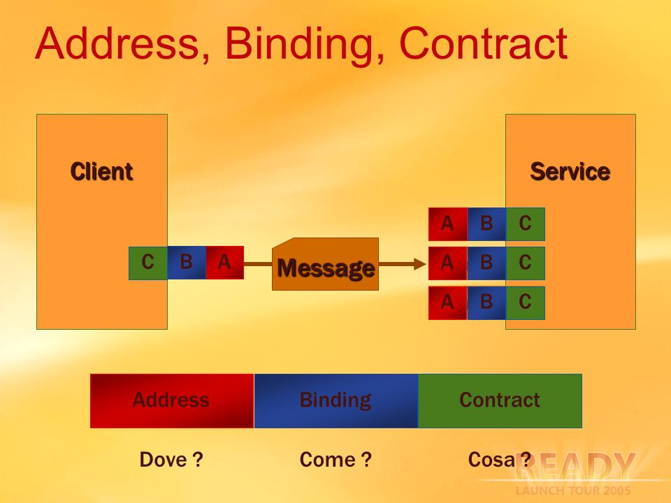 AddressBindingContract Address, Binding, Contract ServiceClient Endpoint Endpoint Endpoint Endpoint Message Dove ?Come ?Cosa ? AB C ABCABCABC