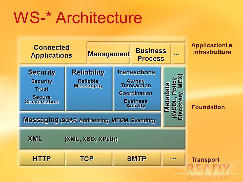 Windows Activation Service (WAS) HTTP.SYS TCP Transport Listener Named Pipes Transport Listener HTTP Listener Adapter (IIS7) NP Listener Adapter TCP Listener Adapter Windows Activation Service Nuovo modello di attivazione unificato condiviso da ASP.NET, IIS7, e WCF Supporto di protocolli multipli