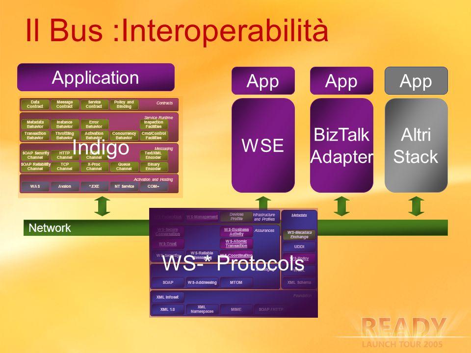 Temi Supporto WS.NET v2.0 Interoperabilità Produttività Estendibilità