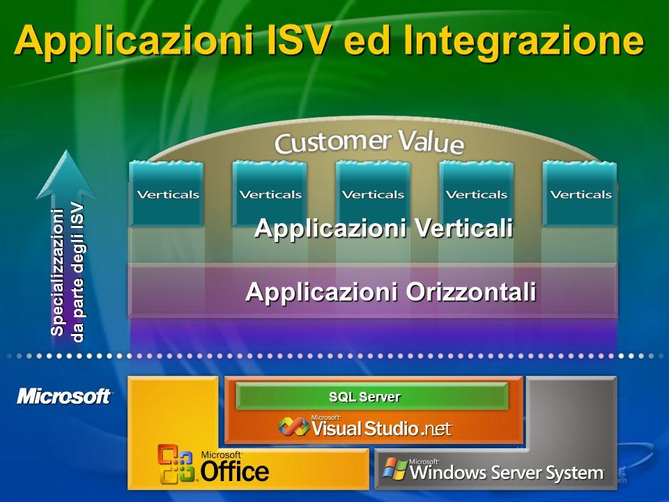 Applicazioni ISV ed Integrazione SQL Server Applicazioni Orizzontali Applicazioni Verticali Specializzazioni da parte degli ISV
