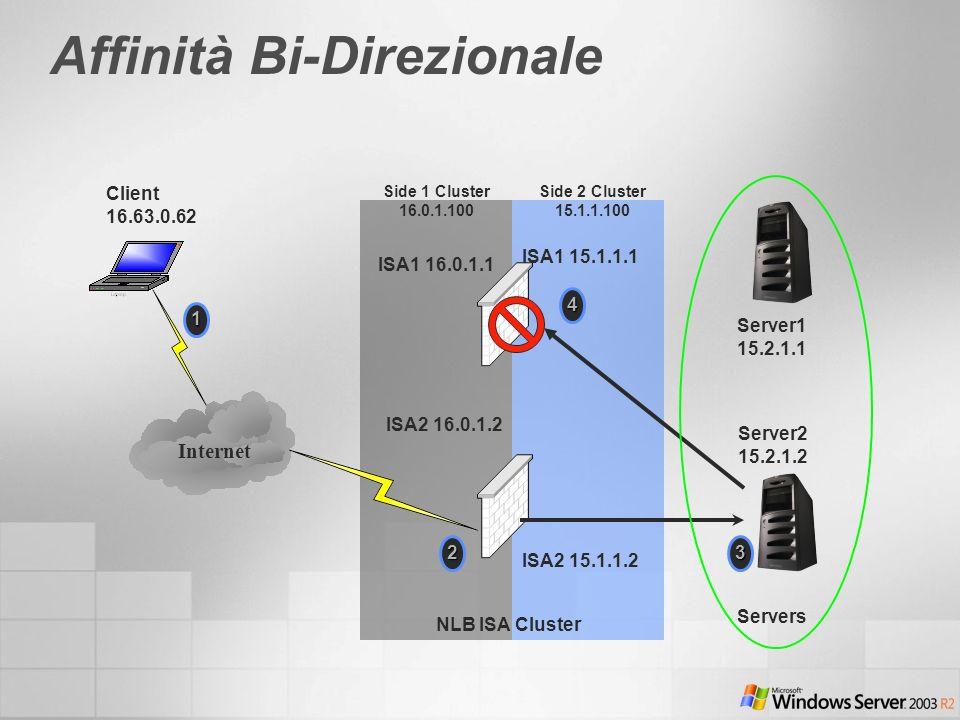Affinità Bi-Direzionale Server1 15.2.1.1 Server2 15.2.1.2 ISA2 15.1.1.2 ISA1 16.0.1.1 Client 16.63.0.62 NLB ISA Cluster Servers 1 Side 1 Cluster 16.0.1.100 Side 2 Cluster 15.1.1.100 ISA1 15.1.1.1 ISA2 16.0.1.24 3 Internet 2
