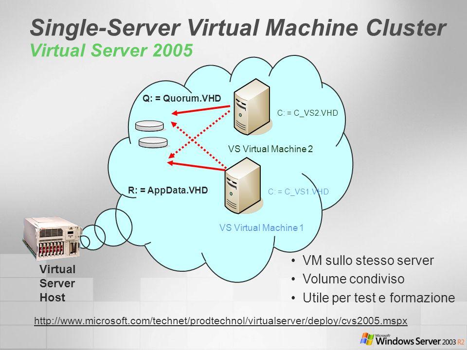 Single-Server Virtual Machine Cluster Virtual Server 2005 Virtual Server Host VS Virtual Machine 1 C: = C_VS1.VHD VS Virtual Machine 2 C: = C_VS2.VHD Q: = Quorum.VHD R: = AppData.VHD VM sullo stesso server Volume condiviso Utile per test e formazione http://www.microsoft.com/technet/prodtechnol/virtualserver/deploy/cvs2005.mspx