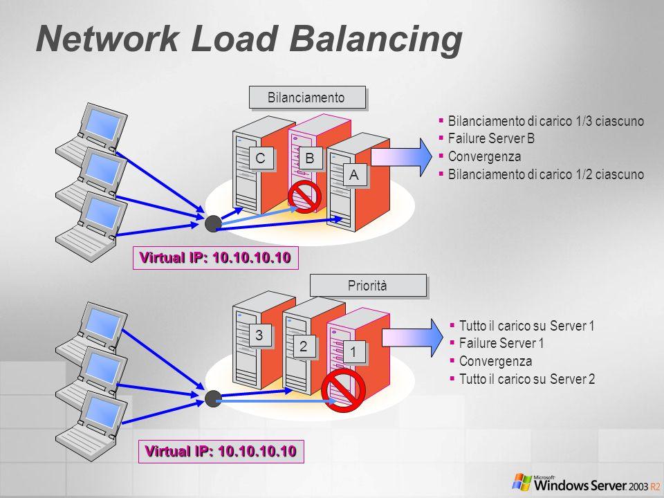 Network Load Balancing Tutto il carico su Server 1 Failure Server 1 Convergenza Tutto il carico su Server 2 Virtual IP: 10.10.10.10 Priorità 1 1 2 2 3