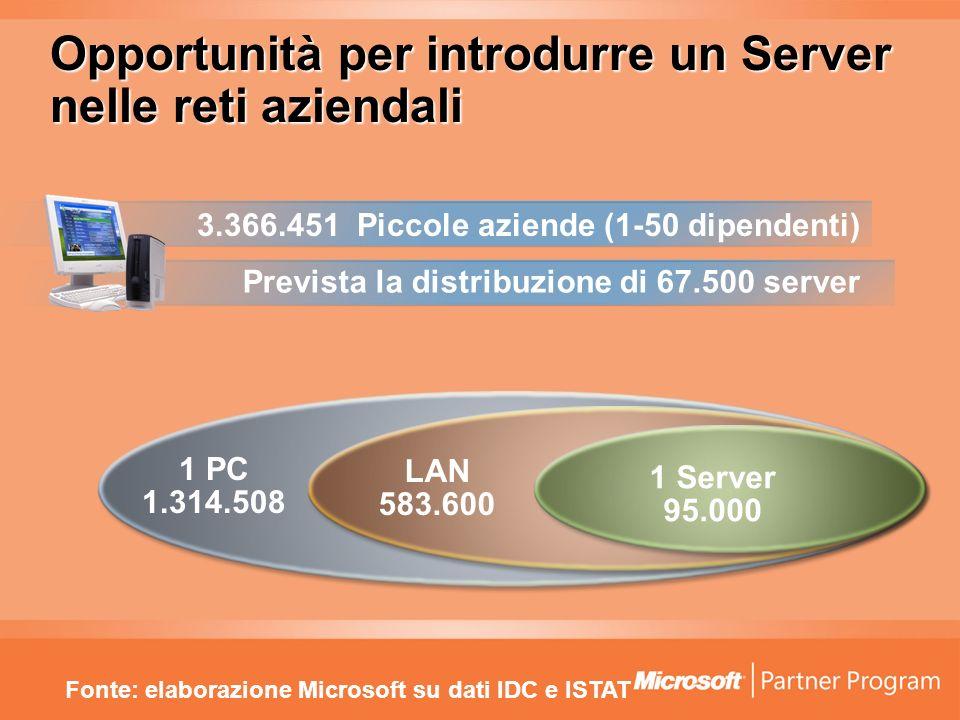 Opportunità per introdurre un Server nelle reti aziendali Fonte: elaborazione Microsoft su dati IDC e ISTAT 3.366.451 Piccole aziende (1-50 dipendenti) 1 PC 1.314.508 LAN 583.600 1 Server 95.000 Prevista la distribuzione di 67.500 server