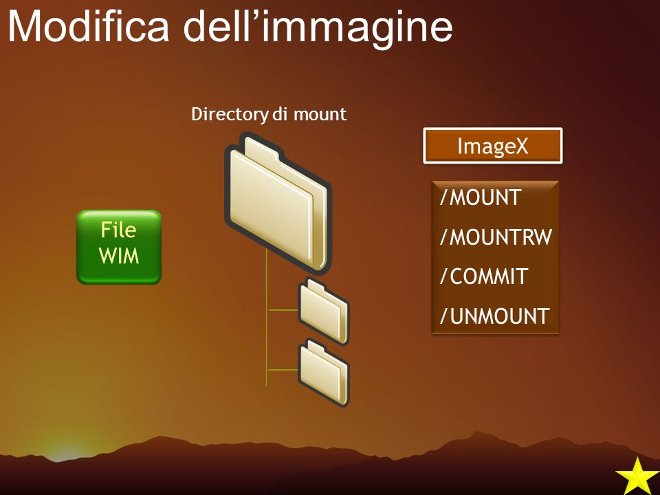 Modifica dellimmagine /MOUNT /MOUNTRW /COMMIT /UNMOUNT /MOUNT /MOUNTRW /COMMIT /UNMOUNT Directory di mount ImageX File WIM