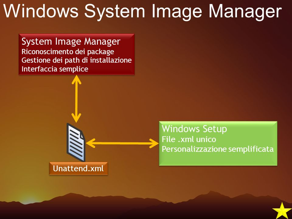 Windows System Image Manager Unattend.xml Windows Setup File.xml unico Personalizzazione semplificata Windows Setup File.xml unico Personalizzazione s
