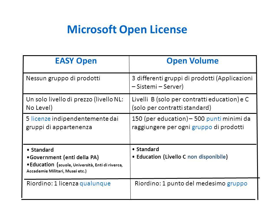 Microsoft Open License Riordino: 1 punto del medesimo gruppoRiordino: 1 licenza qualunque Standard Government (enti della PA) Education ( scuole, Univ