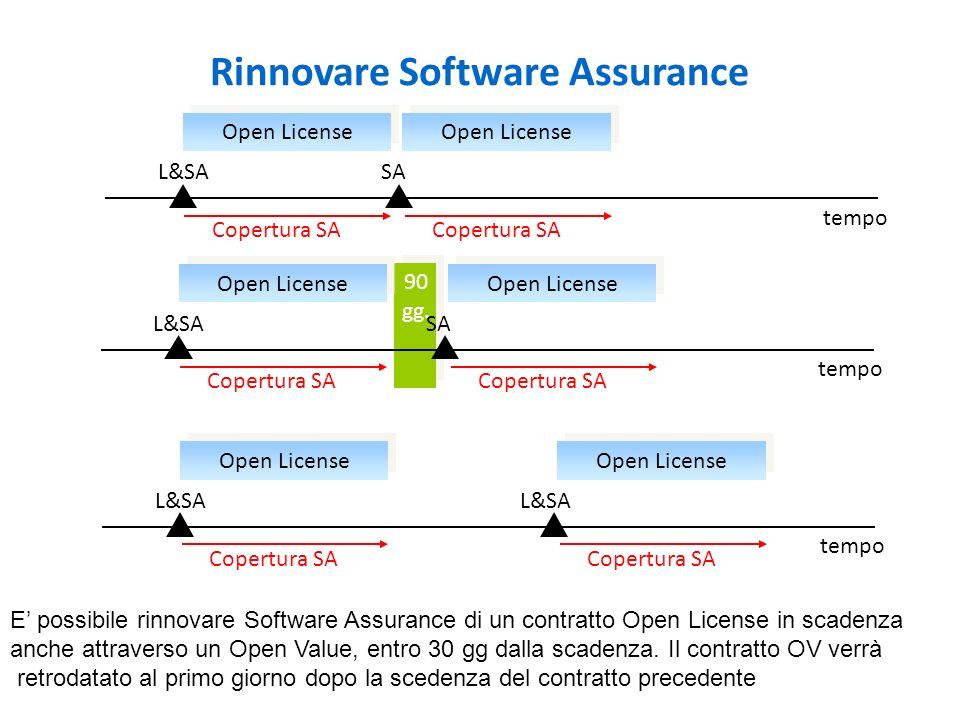 90 gg. Rinnovare Software Assurance Open License L&SASA tempo Copertura SA Open License L&SASA tempo Copertura SA Open License L&SA tempo Copertura SA