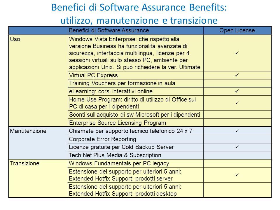 Benefici di Software Assurance Benefits: utilizzo, manutenzione e transizione ManutenzioneChiamate per supporto tecnico telefonico 24 x 7 Corporate Er