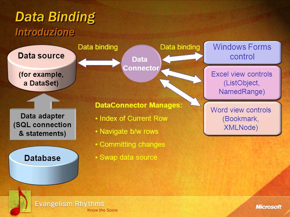 Data Binding Introduzione Data adapter (SQL connection & statements) Data Connector DataConnector Manages: Index of Current Row Navigate b/w rows Committing changes Swap data source Data binding Data source (for example, a DataSet) Windows Forms control Excel view controls (ListObject, NamedRange) Word view controls (Bookmark, XMLNode) Database