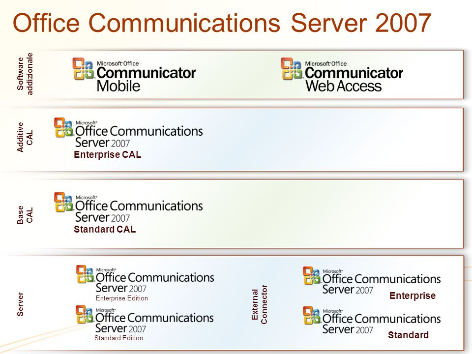 Office Communications Server 2007 Standard Edition Enterprise Edition Software addizionale Additive CAL Enterprise CAL Base CAL Standard CAL Server Ex