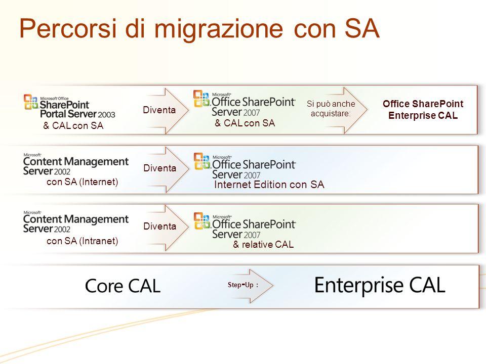 Percorsi di migrazione con SA Office SharePoint Enterprise CAL & CAL con SA Si può anche acquistare: Diventa con SA (Internet) con SA (Intranet) Inter