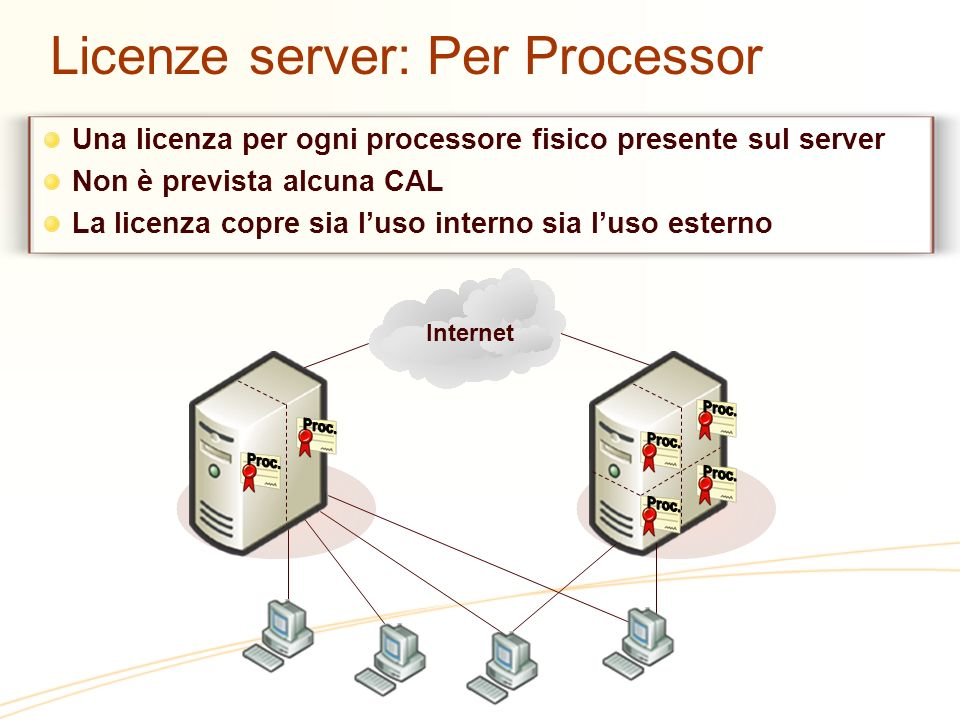 Office Communications Server 2007 Standard Edition Enterprise Edition Software addizionale Additive CAL Enterprise CAL Base CAL Standard CAL Server External Connector Enterprise Standard