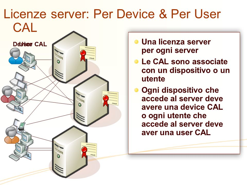 Licenze server: Per Device & Per User CAL Una licenza server per ogni server Le CAL sono associate con un dispositivo o un utente Ogni dispositivo che