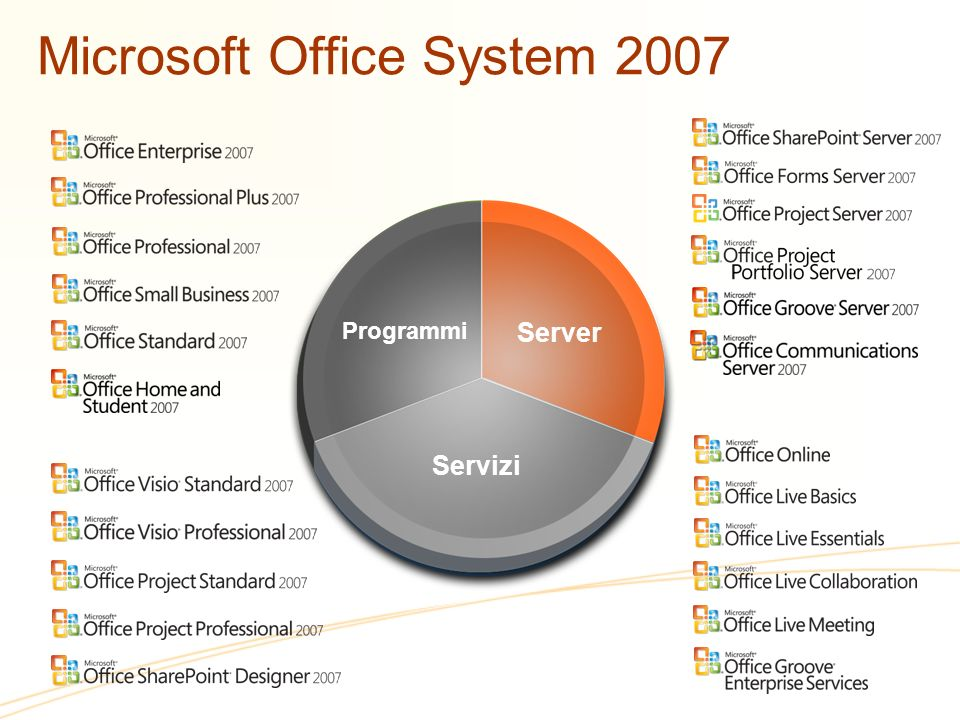 Microsoft Office System 2007 Server Programmi Servizi