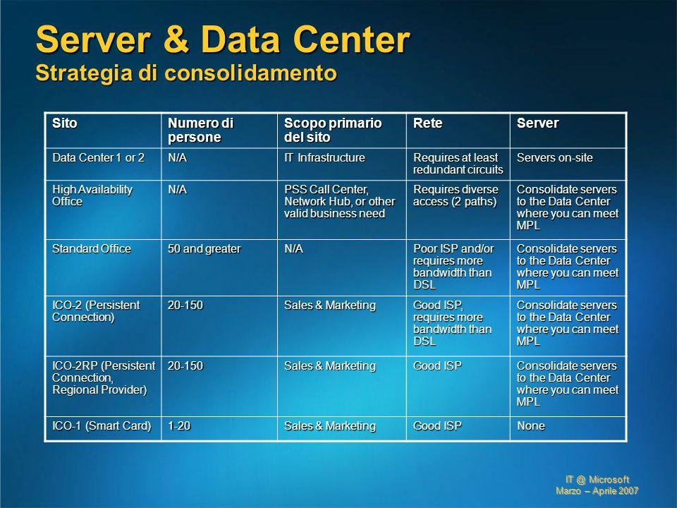 IT @ Microsoft Marzo – Aprile 2007 Server & Data Center Strategia di consolidamento Sito Numero di persone Scopo primario del sito ReteServer Data Cen