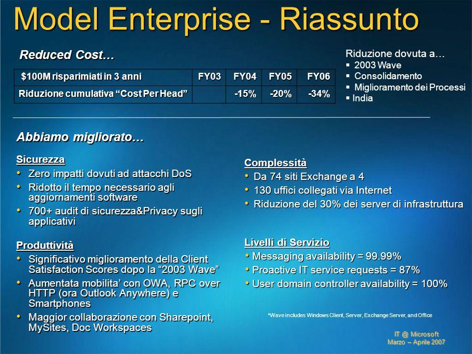 IT @ Microsoft Marzo – Aprile 2007 Model Enterprise - Riassunto Abbiamo migliorato… Sicurezza Zero impatti dovuti ad attacchi DoS Zero impatti dovuti