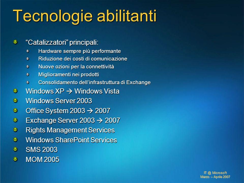 IT @ Microsoft Marzo – Aprile 2007 Tecnologie abilitanti Catalizzatori principali: Hardware sempre più performante Riduzione dei costi di comunicazion