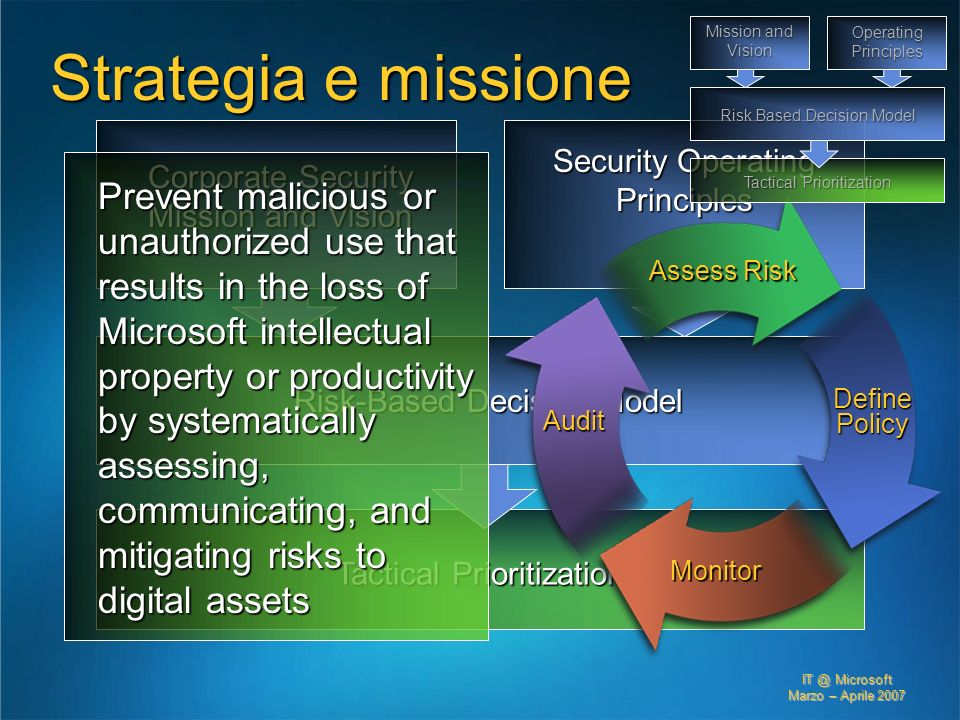 IT @ Microsoft Marzo – Aprile 2007 Corporate Security Mission and Vision Security Operating Principles Risk-Based Decision Model Tactical Prioritizati