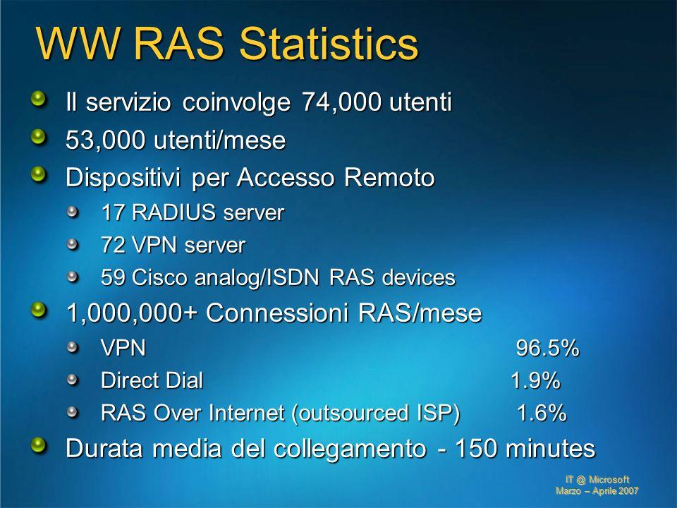 IT @ Microsoft Marzo – Aprile 2007 WW RAS Statistics Il servizio coinvolge 74,000 utenti 53,000 utenti/mese Dispositivi per Accesso Remoto 17 RADIUS s