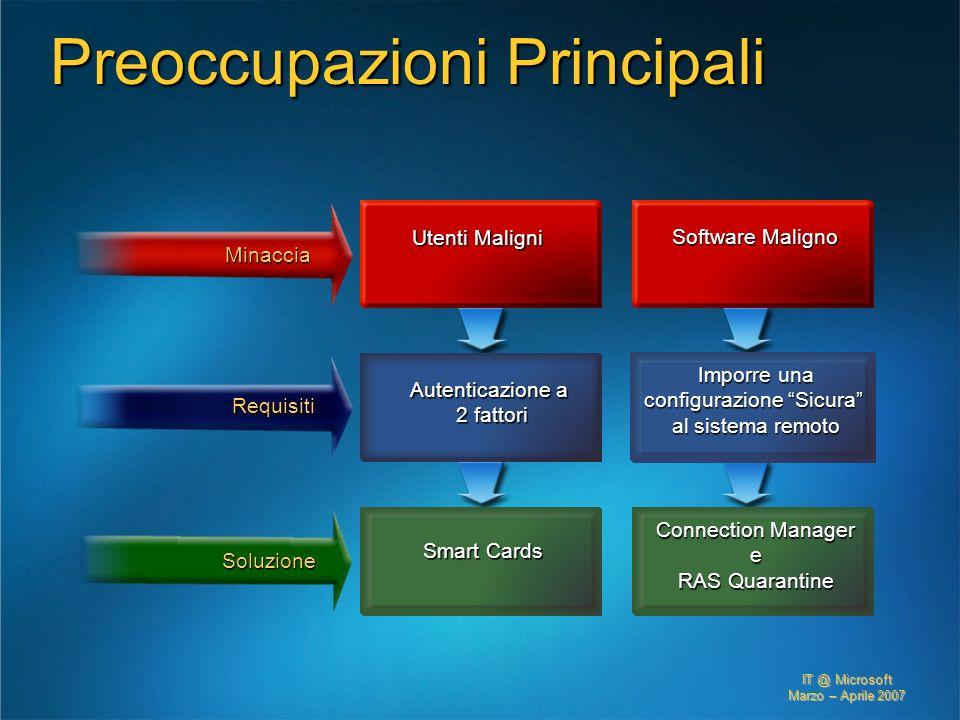 IT @ Microsoft Marzo – Aprile 2007 Preoccupazioni Principali Autenticazione a 2 fattori Imporre una configurazione Sicura al sistema remoto Requisiti