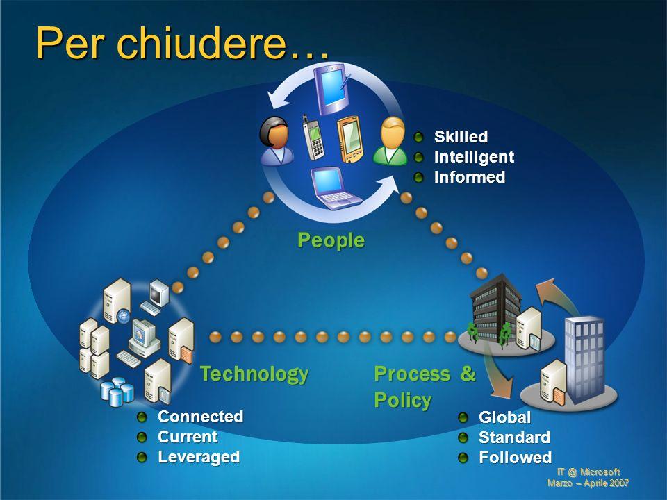 IT @ Microsoft Marzo – Aprile 2007 Per chiudere… ConnectedCurrentLeveraged Technology GlobalStandardFollowed Process & Policy SkilledIntelligentInform