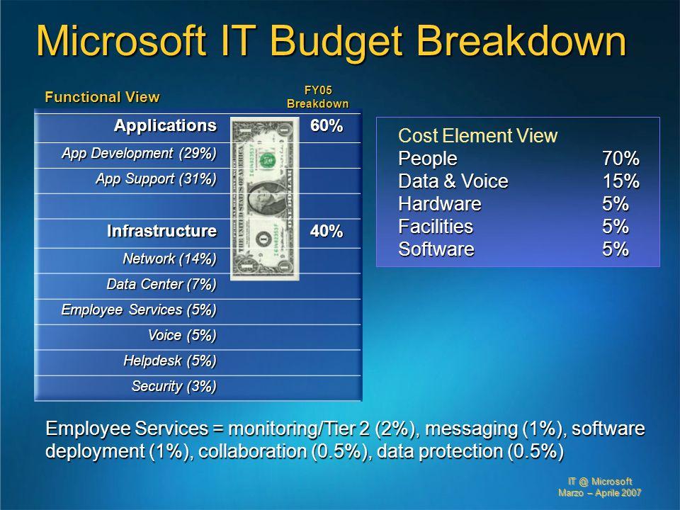 IT @ Microsoft Marzo – Aprile 2007 Applications60% App Development (29%) App Support (31%) Infrastructure40% Network (14%) Data Center (7%) Employee S