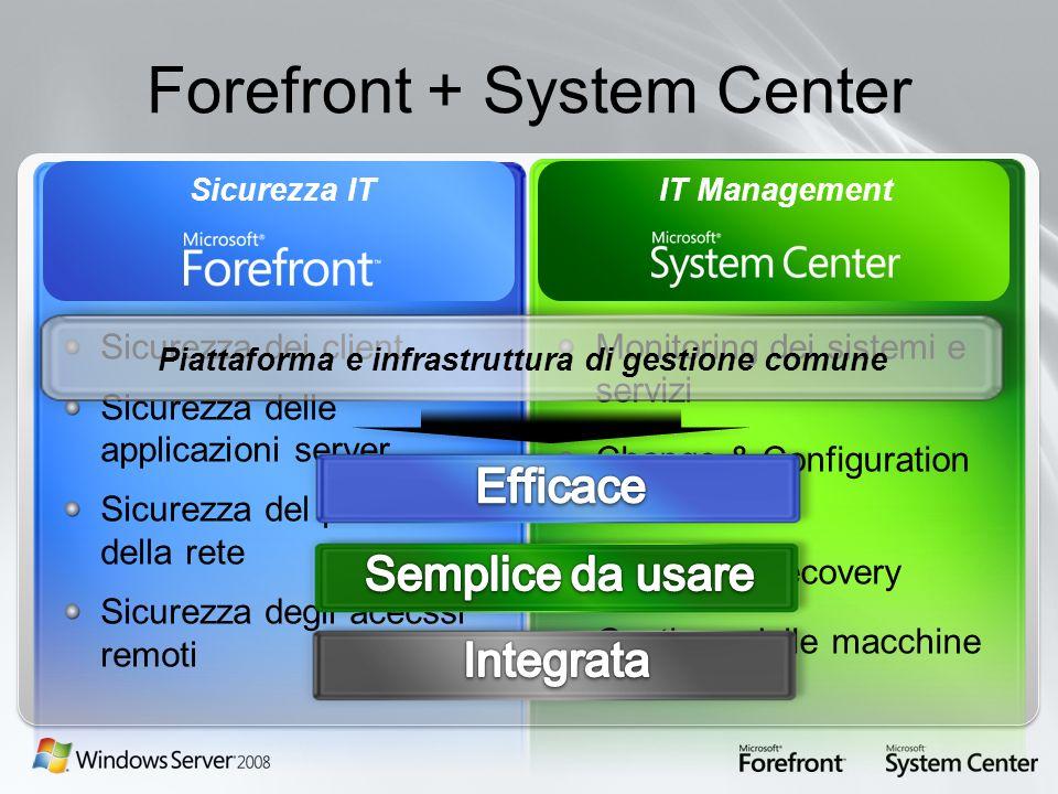Forefront + System Center Sicurezza ITIT Management Sicurezza dei client Sicurezza delle applicazioni server Sicurezza del perimetro della rete Sicure