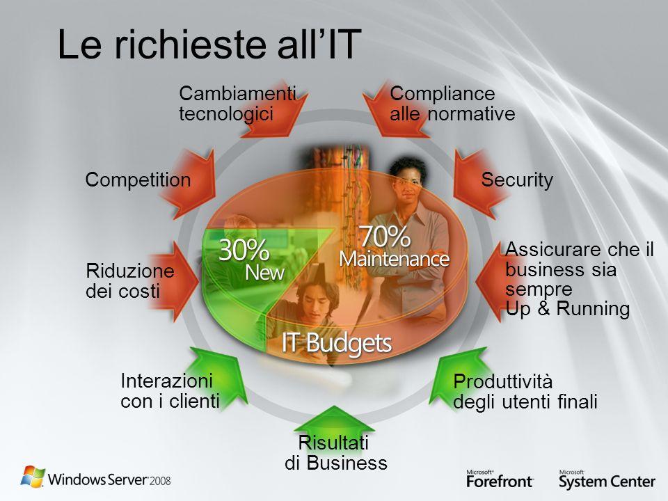 Risultati di Business Produttività degli utenti finali Interazioni con i clienti Assicurare che il business sia sempre Up & Running Security Competiti