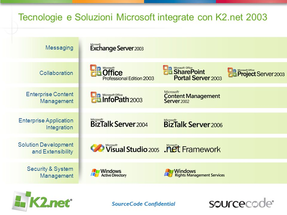 Autunno 03 Autunno 04 Settembre 05 Giugno 05 Estate 06 Inverno 06 K2.net inizia lattivita di Ricerca & Sviluppa con Microsoft WinWF K2.net BlackPearl Beta(s) Lancio di O12 & K2.net BlackPearl K2.net BlackPearl, insieme a WinWF e O12, viene presentato e mostrato per la 1a volta Lancio di Office 2003 e K2.net 2003 K2.net entra a far parte del TAP O12 Tecnologie e Soluzioni Microsoft integrate con K2.net BP Microsoft Workflow Foundation (WinOE) Microsoft Presentation Foundation (Avalon) Microsoft Communication Foundation (Indigo) Whidbey (.NET 2) e Visual Studio.NET 2005 Office 2007 SQL 2005 BizTalk 2006 Exchange 12 Visio 12
