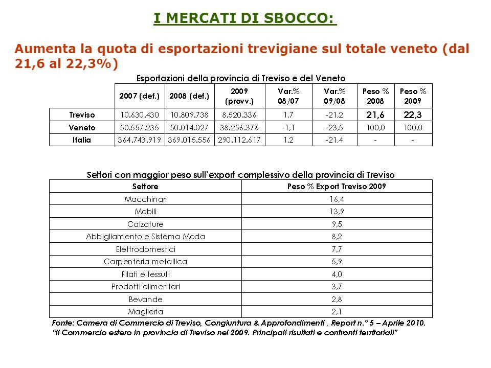 I MERCATI DI SBOCCO: Aumenta la quota di esportazioni trevigiane sul totale veneto (dal 21,6 al 22,3%)