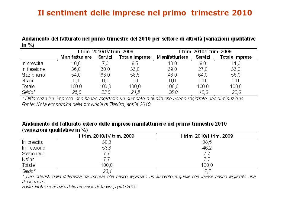 Il sentiment delle imprese nel primo trimestre 2010