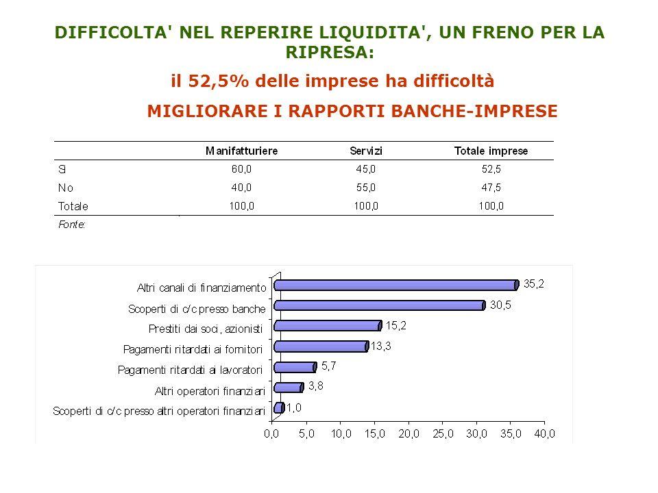 DIFFICOLTA' NEL REPERIRE LIQUIDITA', UN FRENO PER LA RIPRESA: il 52,5% delle imprese ha difficoltà MIGLIORARE I RAPPORTI BANCHE-IMPRESE