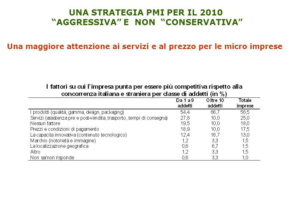 UNA STRATEGIA PMI PER IL 2010 AGGRESSIVA E NON CONSERVATIVA Una maggiore attenzione ai servizi e al prezzo per le micro imprese