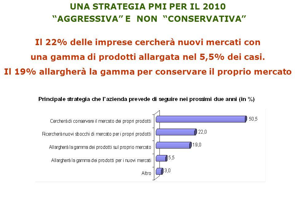 UNA STRATEGIA PMI PER IL 2010 AGGRESSIVA E NON CONSERVATIVA Il 22% delle imprese cercherà nuovi mercati con una gamma di prodotti allargata nel 5,5% dei casi.