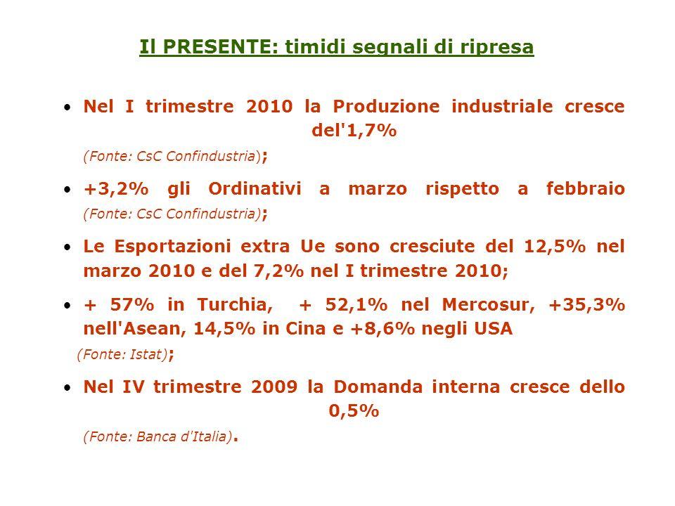 Nel I trimestre 2010 la Produzione industriale cresce del'1,7% (Fonte: CsC Confindustria) ; +3,2% gli Ordinativi a marzo rispetto a febbraio (Fonte: C