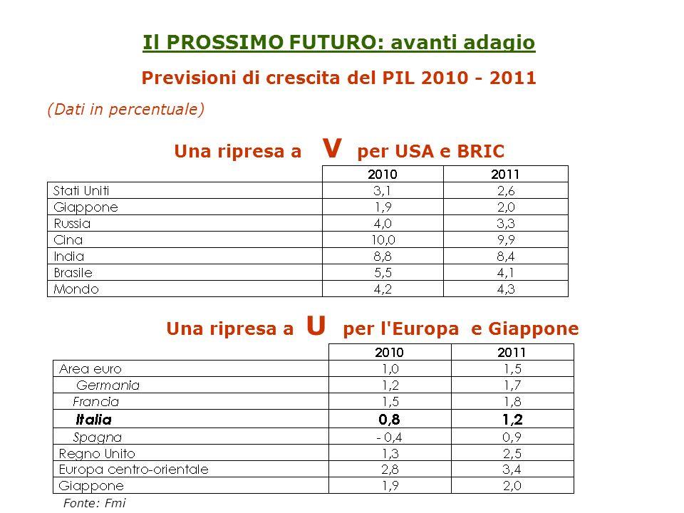 Il PROSSIMO FUTURO: avanti adagio Previsioni di crescita del PIL 2010 - 2011 (Dati in percentuale) Una ripresa a V per USA e BRIC Una ripresa a U per l Europa e Giappone Fonte: Fmi