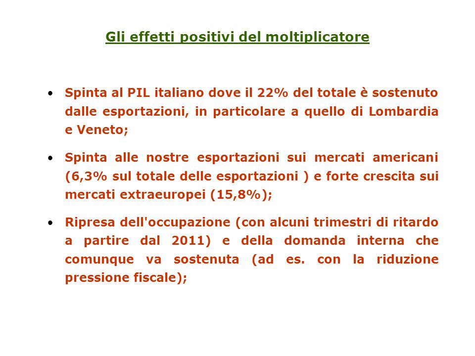 Spinta al PIL italiano dove il 22% del totale è sostenuto dalle esportazioni, in particolare a quello di Lombardia e Veneto; Spinta alle nostre esportazioni sui mercati americani (6,3% sul totale delle esportazioni ) e forte crescita sui mercati extraeuropei (15,8%); Ripresa dell occupazione (con alcuni trimestri di ritardo a partire dal 2011) e della domanda interna che comunque va sostenuta (ad es.